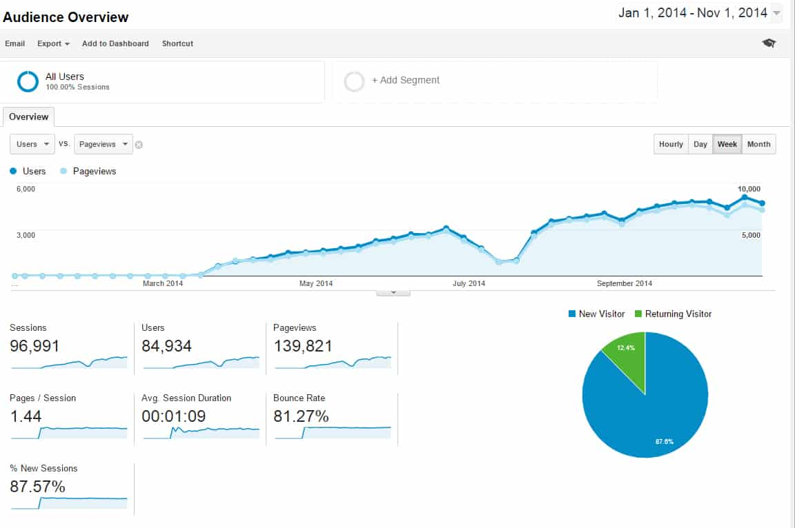 Analytics Article Marketing Asia